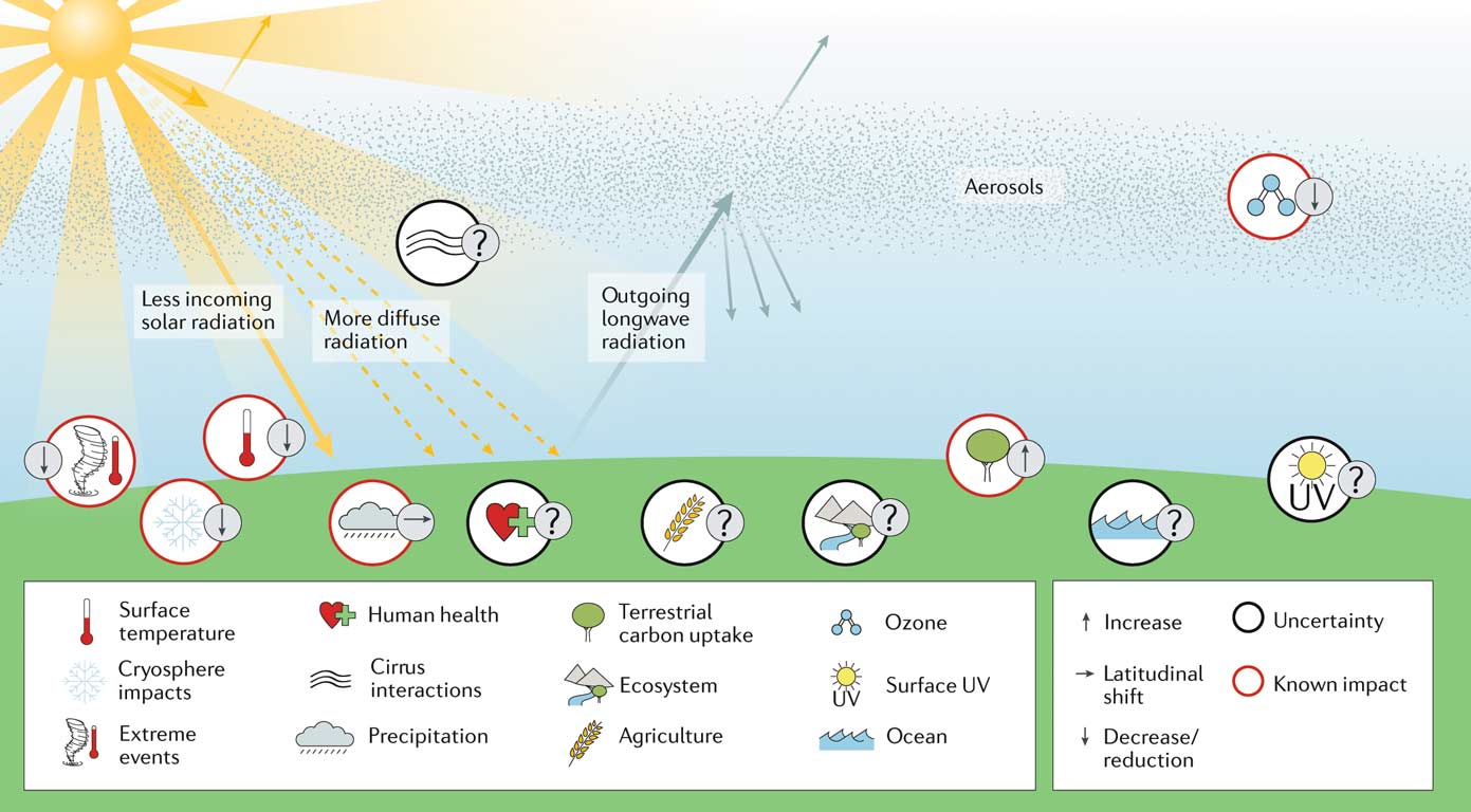 A schematic of some of the effects, risks, and uncertainties involved in stratospheric aerosol engineering.